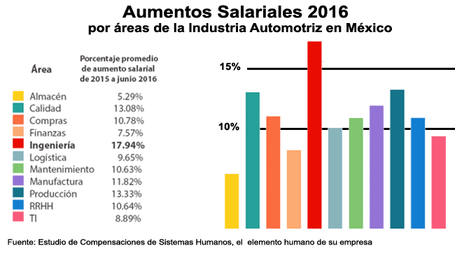 Aumentos-Salariales-2016
