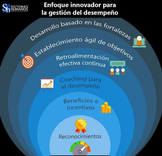 Enfoque-Innovador