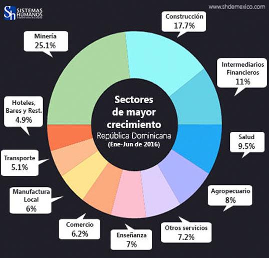 Sectores-de-Mayor-Crecimiento