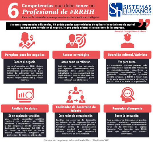 Infografia-Competencias-Profesionales