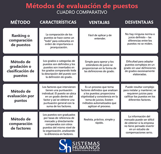 Infografia-Metodos-de-Evaluacion-de-Puestos-01