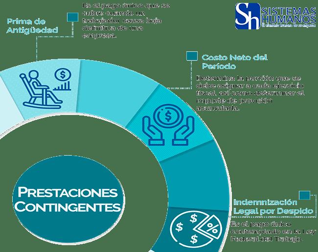 Infografia-Prestaciones-Contingentes