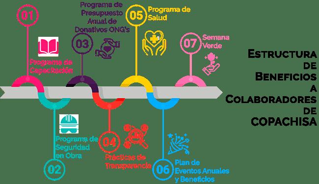 Infografia-Beneficios-Copachisa