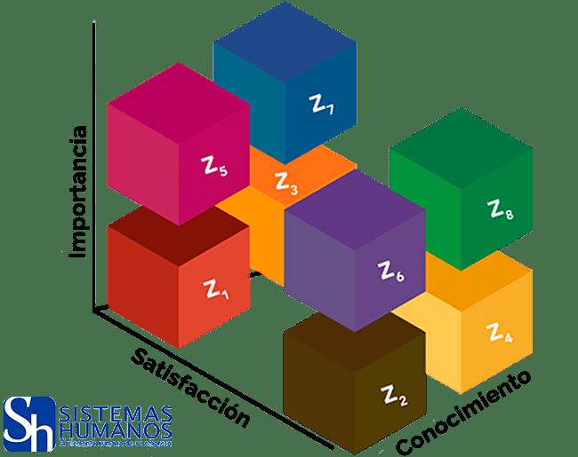 Infografia-Grafica-Satisfaccion-Importancia-Conocimiento