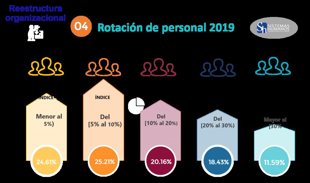 Estudio de Tendencias Salariales 2020 Rotación de personal