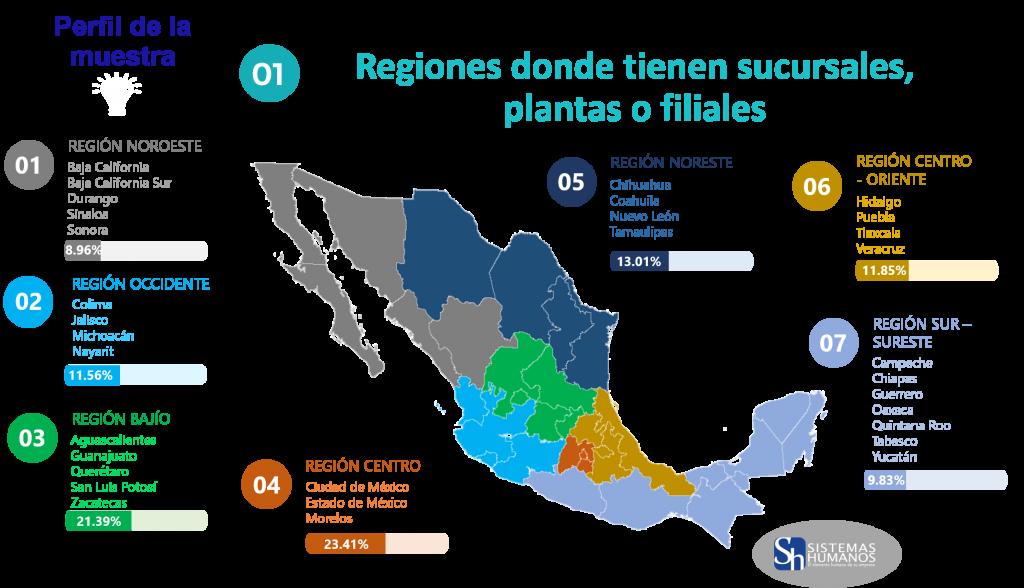Estudio de Tendencias Salariales 2020 Distribución de regiones