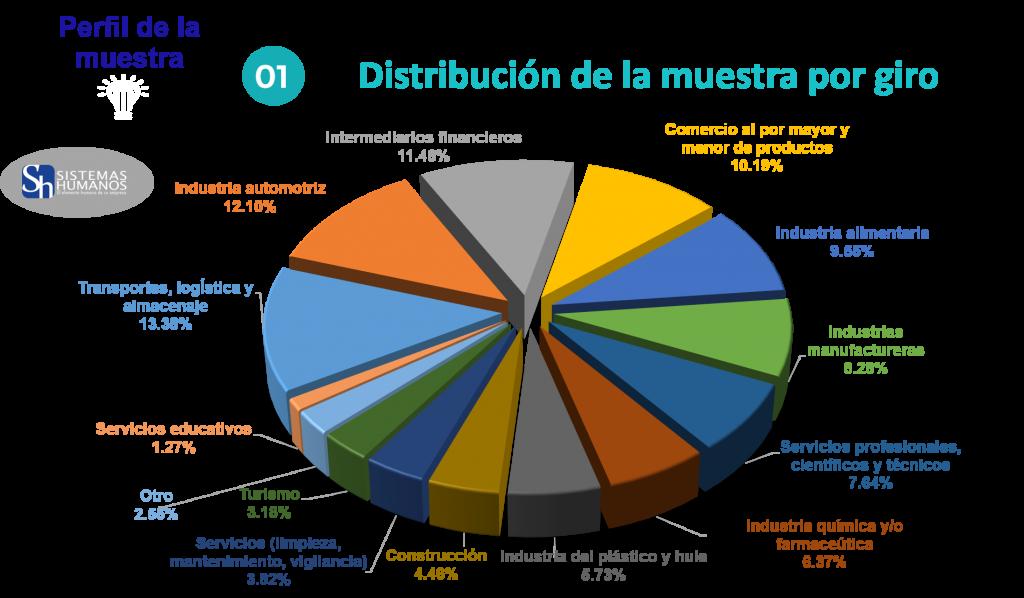 Estudio de Tendencias Salariales 2020 Distribución de la muestra por giro