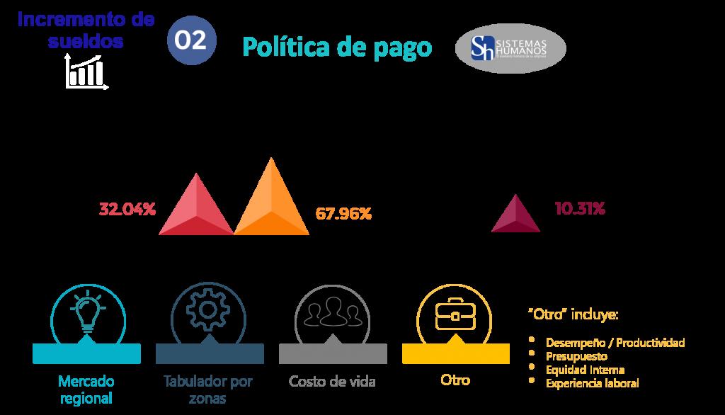 Estudio de Tendencias Salariales 2020 Políticas de pago
