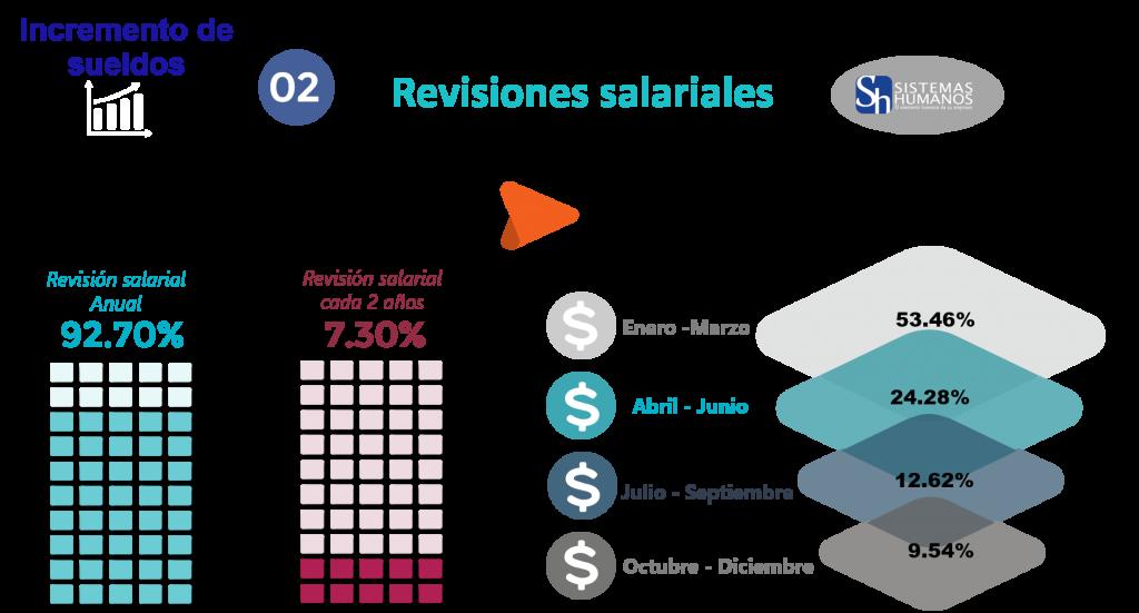 Estudio de Tendencias Salariales 2020 Índice de revisiones salariales