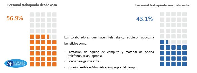 Empresas y Covid-19